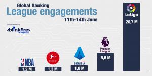 LaLiga engagements chart