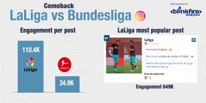 Laliga engagement per post