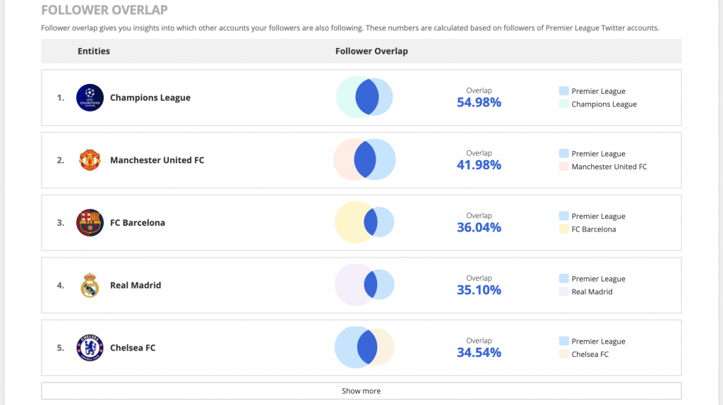 Premier League Twitter Follower Overlap Blinkfire Analytics