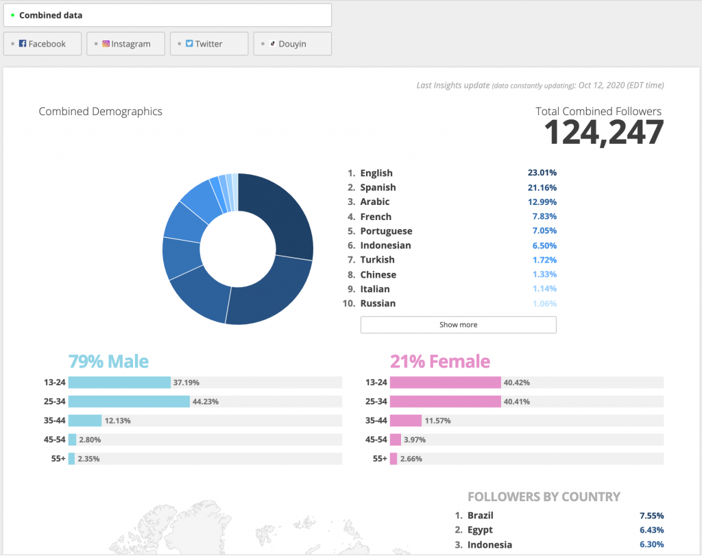 Blinkfire Analytics Combined Demographics