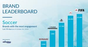 Brand Leaderboard Fifa, PES