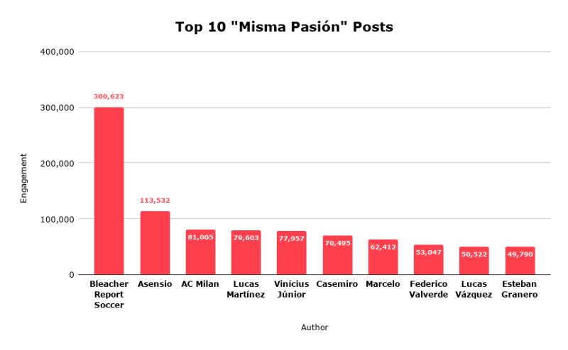 Top-10-_Misma-Pasión_-Posts